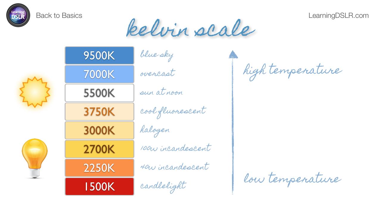 Kelvin Chart Color Temperature